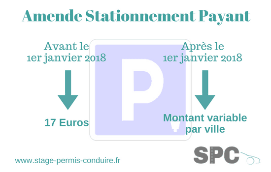 Amende stationnement payant