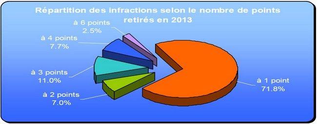 Répartition des infractions selon le nombre de points retirés.