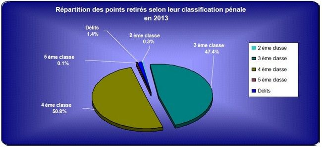 Répartition des points retirés selon leur classification pénale.